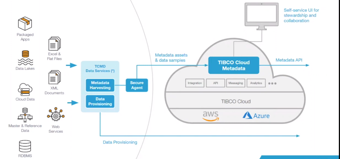 Tibco Data science and streaming